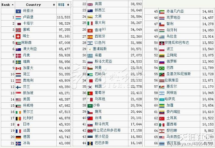 人均期望寿命_2017年世界卫生日主题_2012年世界人均收入